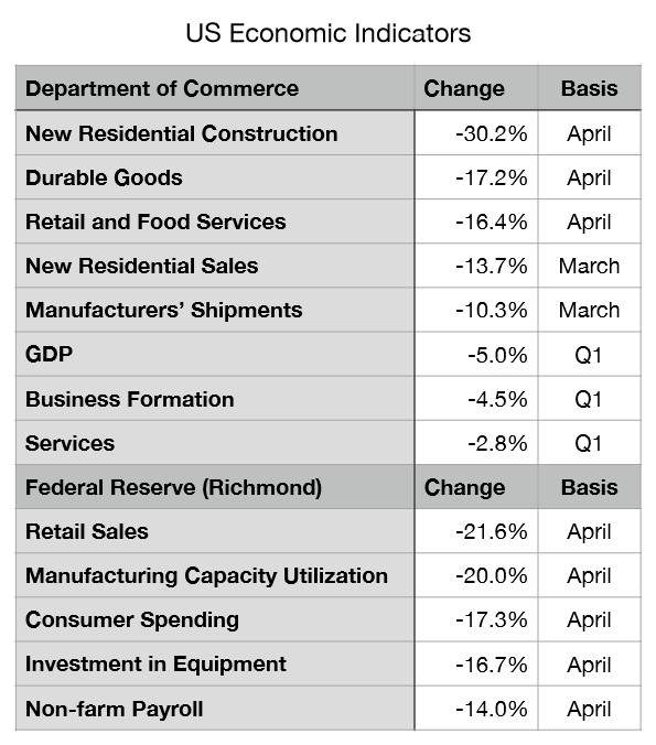 US Economic Indicators Graphic