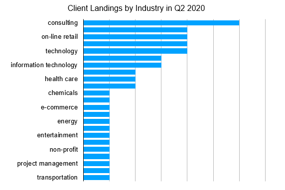 Fifty Shades of Hurray! Client Landings by Industry in Q2 2020 graphic