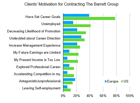 Fifty Shades of Hurray! Clients' motivation for Contracting The Barrett Group graphic