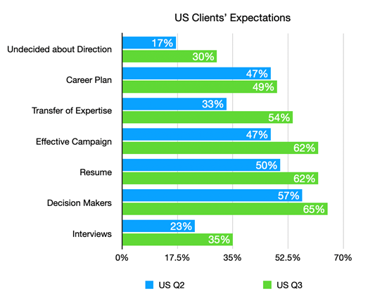 100 Reasons for Optimism- US Client's expecations graph