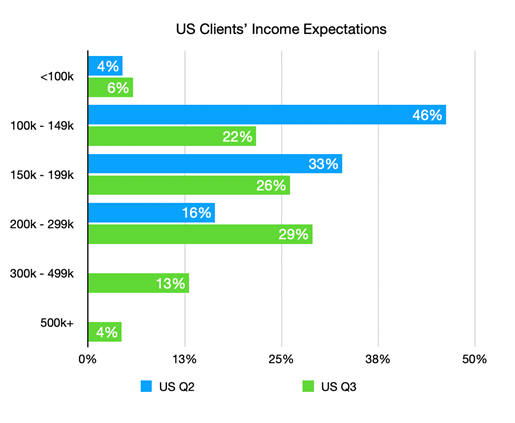 100 Reasons for Optimism- US Client's Income Expecations graph