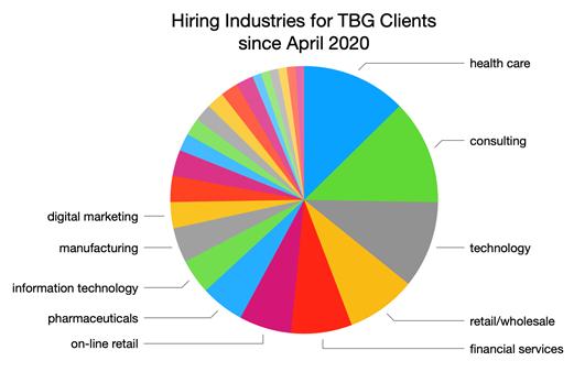 Hiring Industries for TBG Clients since April 2020 graph