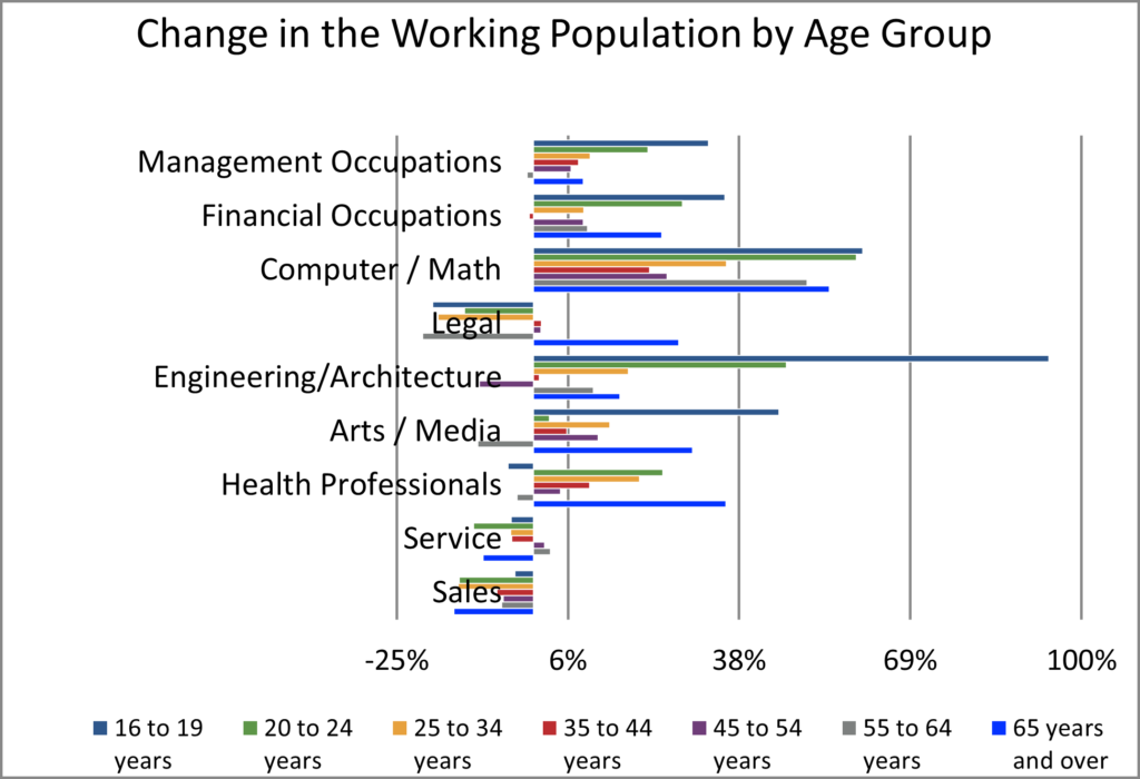 Used but Useful_Change in the Occupation by Age Group