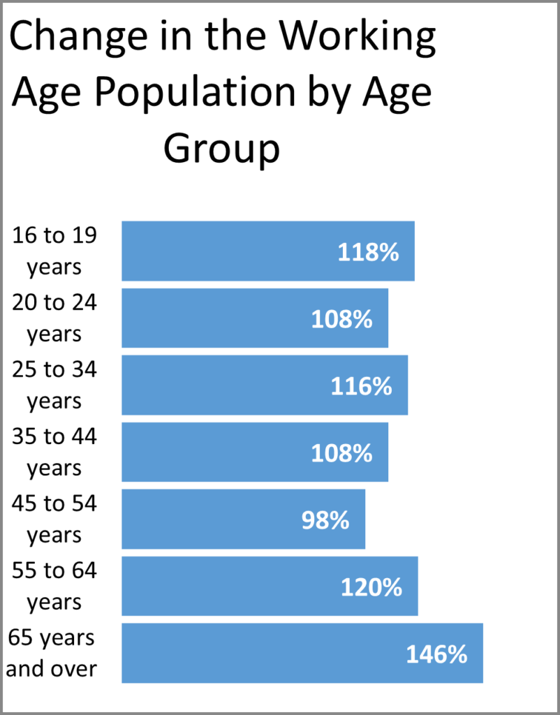 Used but Useful_Change in the Working Age Population by Age Group