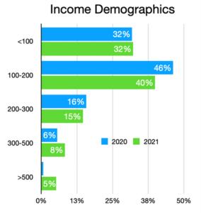 Income Demographics