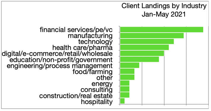 Clients' Landings by Industry
