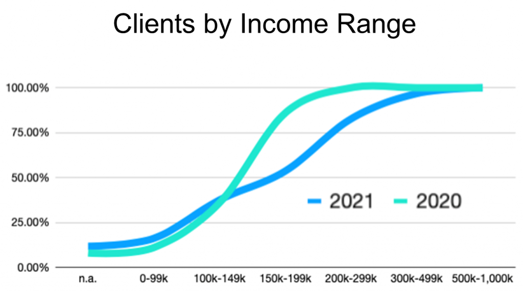 Clients by Income Range