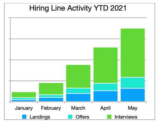 Hiring Line Activity YTD 2021