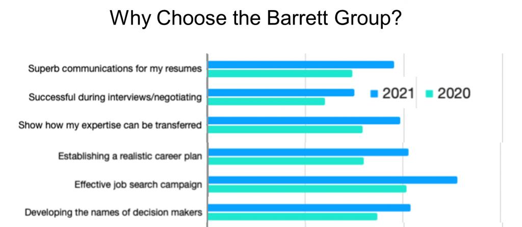Why Choose the Barrett Group