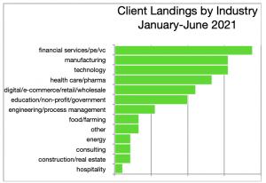 Job Market- client landings