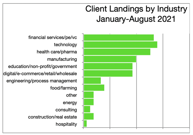 21 Reasons to celebrate. Client Landings by Industry, January-August 2021 graphic