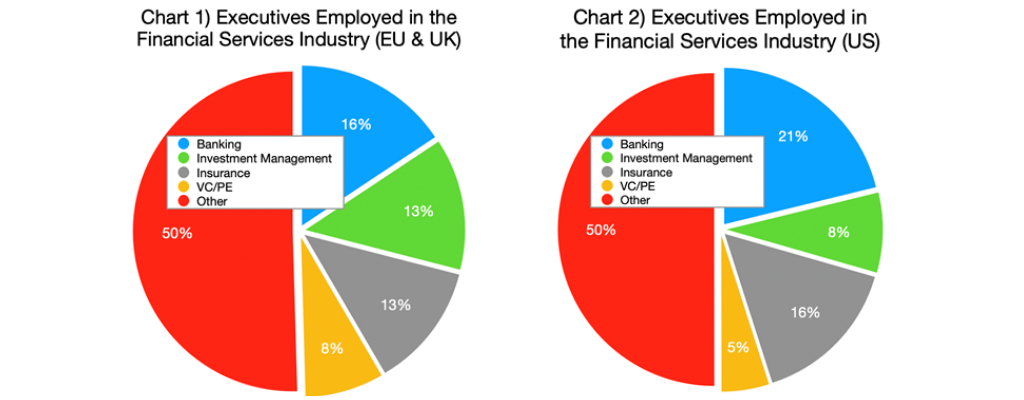 Chart 1 & 2-Executives Employed in the Financial Services Industry (EU & UK and US graphs)