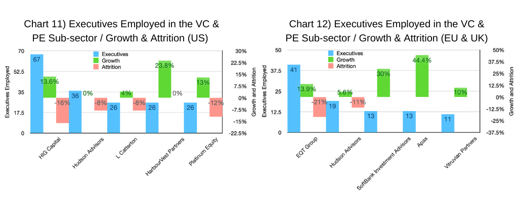 Chart 11 & 12-Executives Employed in the VC & PE Sub-Sector - Growth & Attrition (US and EU & UK graphs)