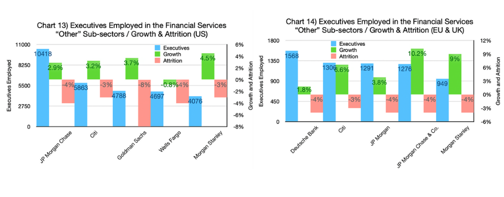 Chart 13 & 14-Executives Employed in the Financial Services Other Sub-sectors - Growth & Attrition (US and EU & UK graphs)