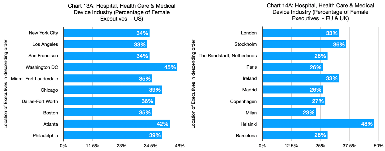Chart 13A & 14A - Hospital, Health Care & Medical Device Industry_Percentage of Female Executives_US and EU & UK