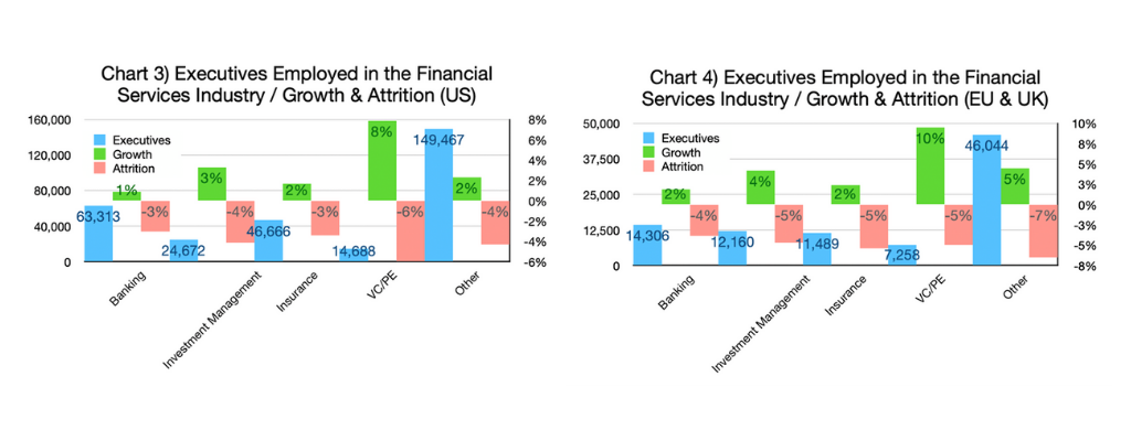 Chart 3 & 4-Executives Employed in the Financial Services- Industry Growth Attritian (US and EU & UK graphs)