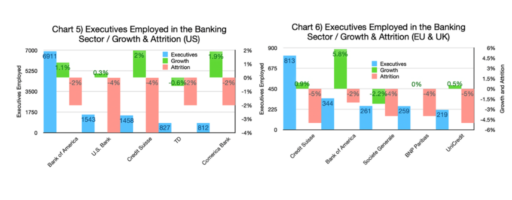Chart 5 & 6-Executives Employed in the Banking Sector - Growth & Attrition (US and EU & UK graphs)