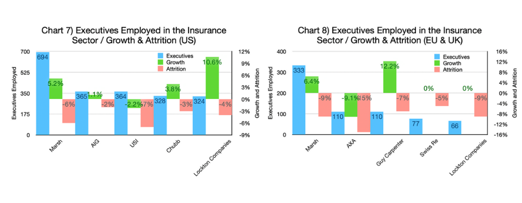 Chart 7 & 8-Executives Employed in the Insurance Sector - Growth & Attrition (US and EU & UK graphs)