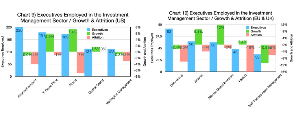 Chart 9 &10-Executives Employed in the Insurance Sector - Growth & Attrition (US and EU & UK graphs)