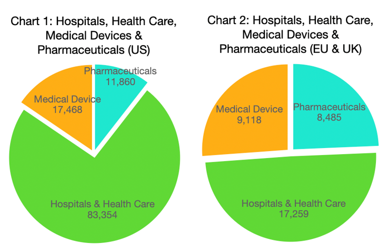 Charts 1 & 2 - Hospitals, Health Care, Medical Devices & Pharmaceuticals_US and EU & UK