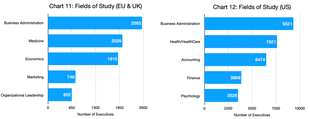 Charts 11 & 12 - Fields of Study_EU & UK and US