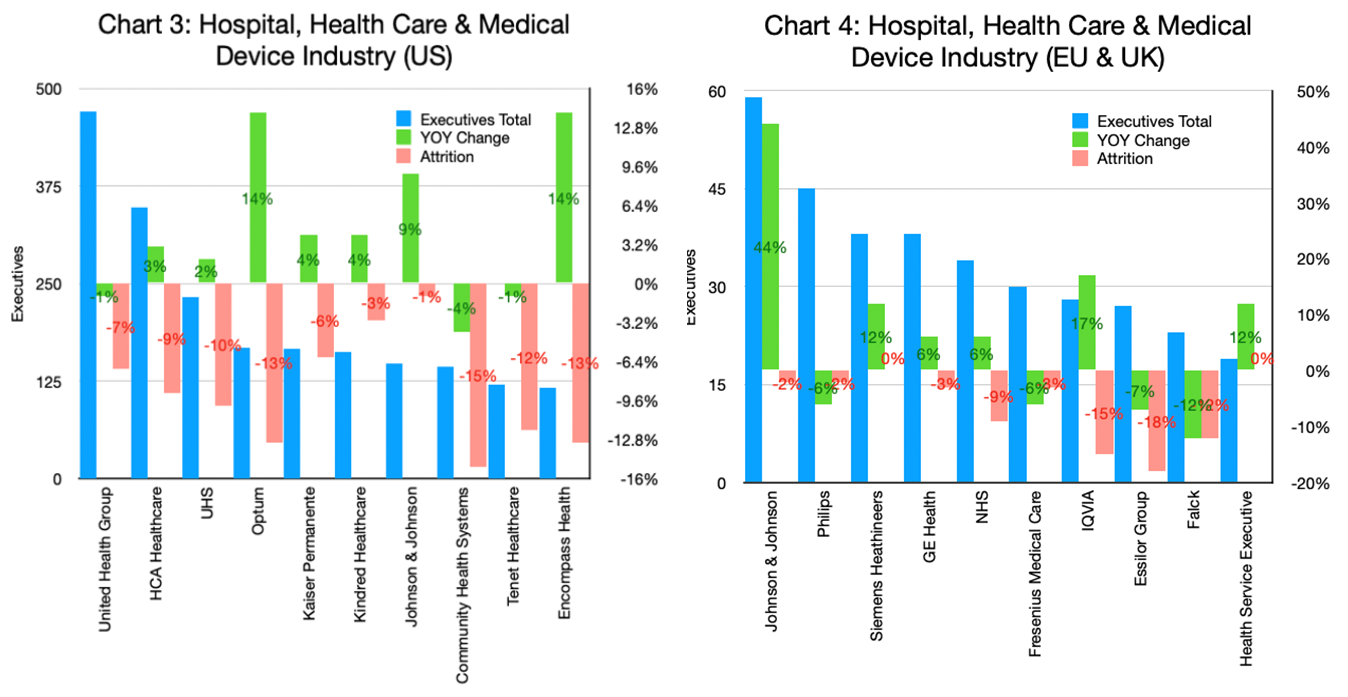 Charts 3 & 4 - Hospital, Health Care, Medical Device Industry_US and EU & UK