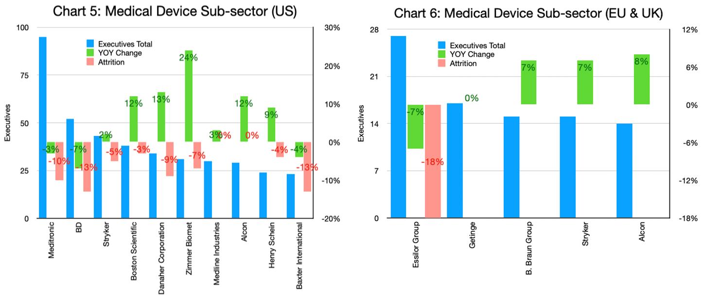 Charts 5 & 6 - Medical Device Sub-sector_US and EU & UK