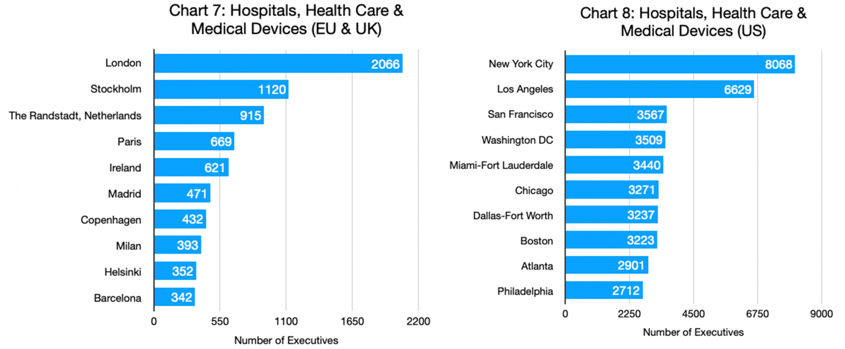 Charts 7 & 8 - Hospitals, Health Care & Medical Devices_EU & UK and US