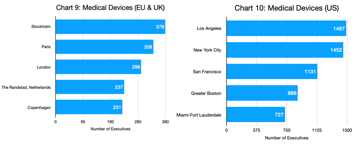 Charts 9 & 10 - Medical Devices_Eu & UK and US