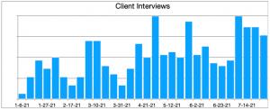 Client Interviews_100 Job Interviews in One Month graphic