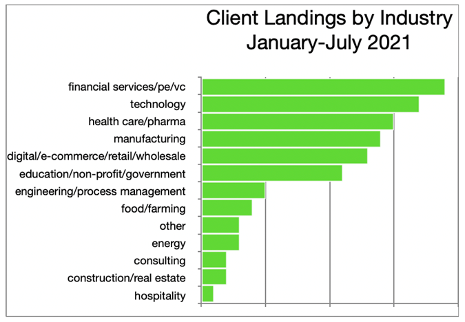 Client Landings by Industry_January-July 2021