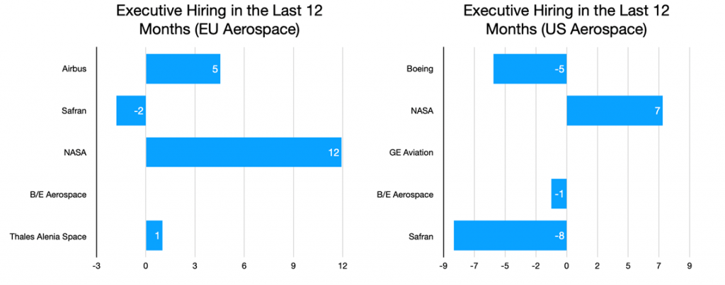 Executive Hiring in the Last 12 Months (US and EU Aerospace)
