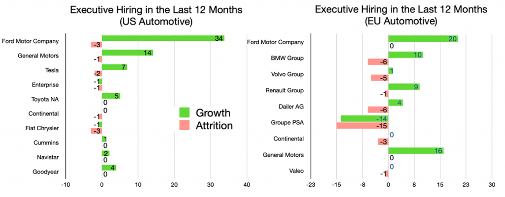 Executive Hiring in the Last 12 Months (US and EU Automotive)