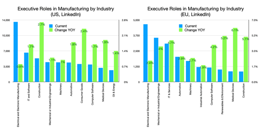 Executive Roles in Manufacturing by Industry