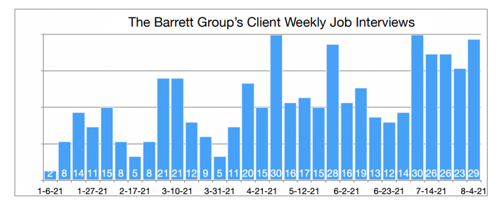 Industry-Update-Manufacturing-The-Barrett-Groups-Clients-Weekly-Job-interviews-Graphic