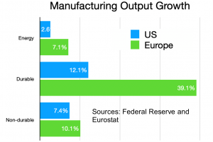 Manufacturing Output Growth