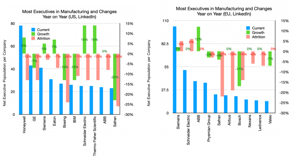 Most Executives in Manufacturing and Changes Year on Year